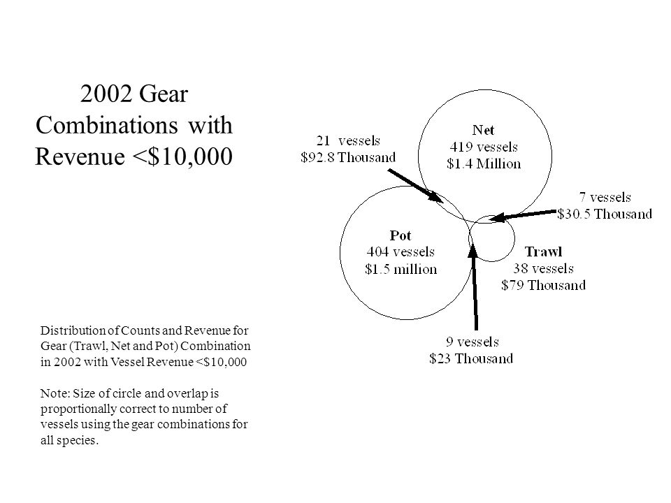 2002 Gear Combinations with Revenue <$10,000 Distribution of Counts and Revenue for Gear (Trawl, Net and Pot) Combination in 2002 with Vessel Revenue <$10,000 Note: Size of circle and overlap is proportionally correct to number of vessels using the gear combinations for all species.