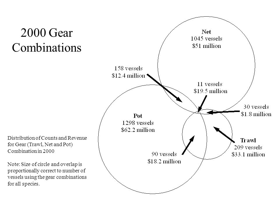 2000 Gear Combinations Distribution of Counts and Revenue for Gear (Trawl, Net and Pot) Combination in 2000 Note: Size of circle and overlap is proportionally correct to number of vessels using the gear combinations for all species.