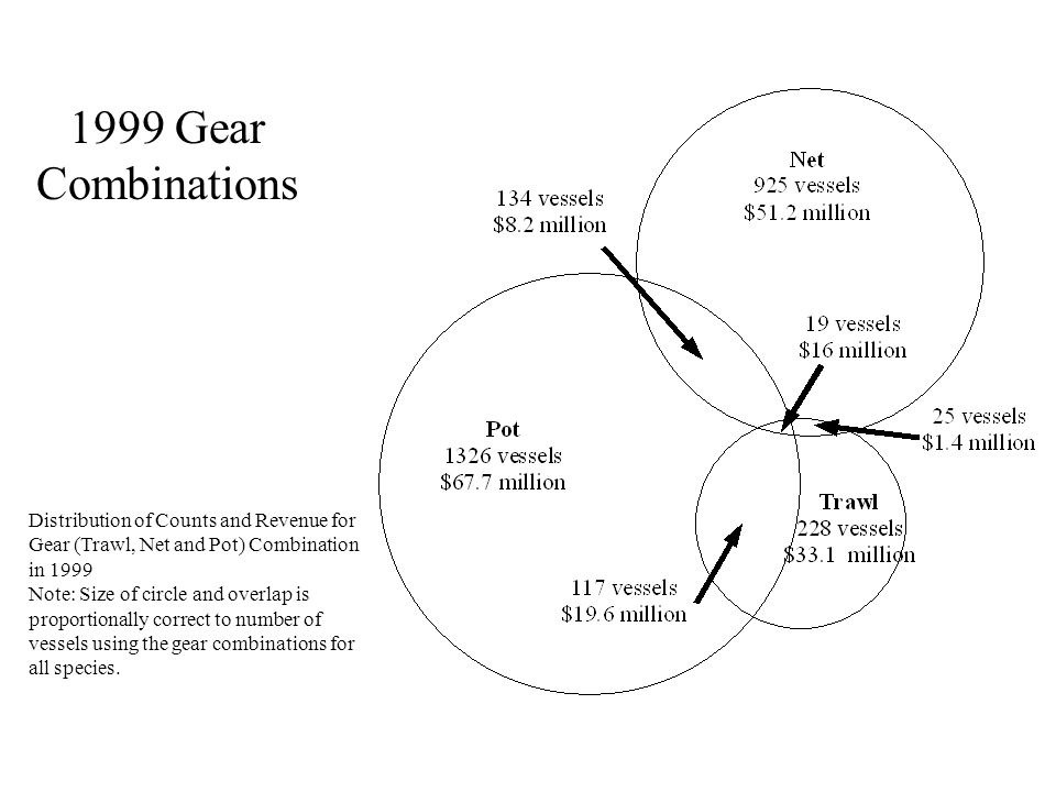 1999 Gear Combinations Distribution of Counts and Revenue for Gear (Trawl, Net and Pot) Combination in 1999 Note: Size of circle and overlap is proportionally correct to number of vessels using the gear combinations for all species.
