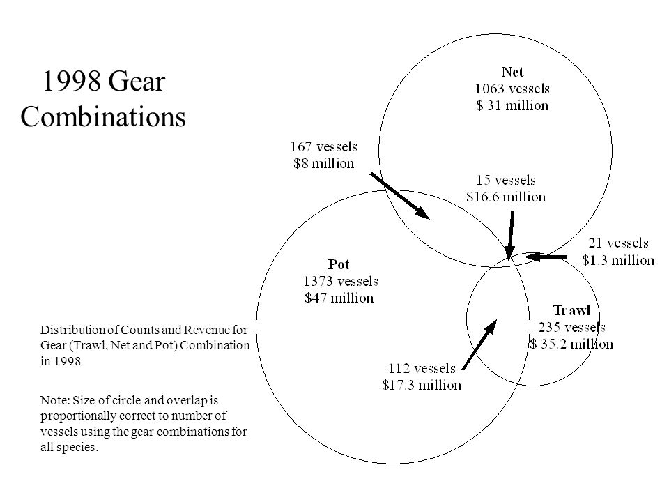1998 Gear Combinations Distribution of Counts and Revenue for Gear (Trawl, Net and Pot) Combination in 1998 Note: Size of circle and overlap is propor
