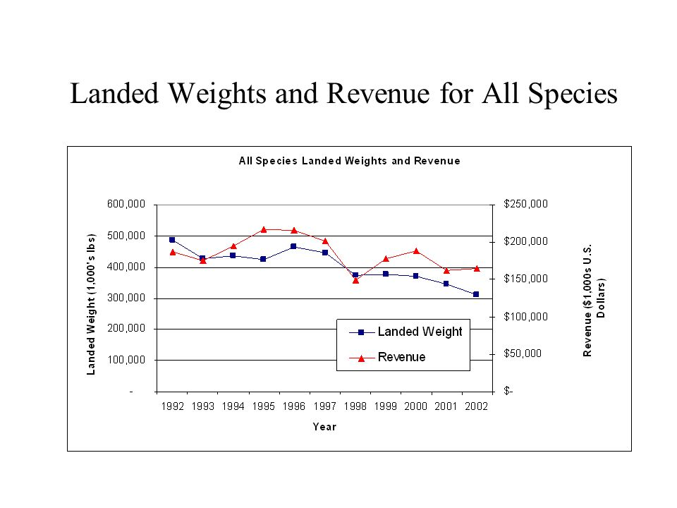 Landed Weights and Revenue for All Species