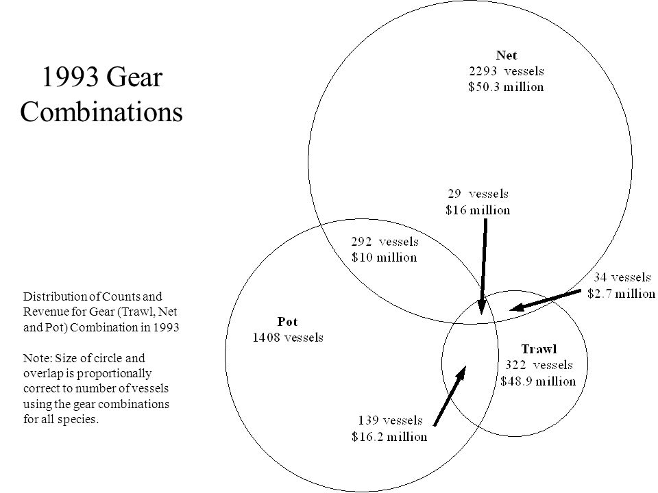 1993 Gear Combinations Distribution of Counts and Revenue for Gear (Trawl, Net and Pot) Combination in 1993 Note: Size of circle and overlap is proportionally correct to number of vessels using the gear combinations for all species.