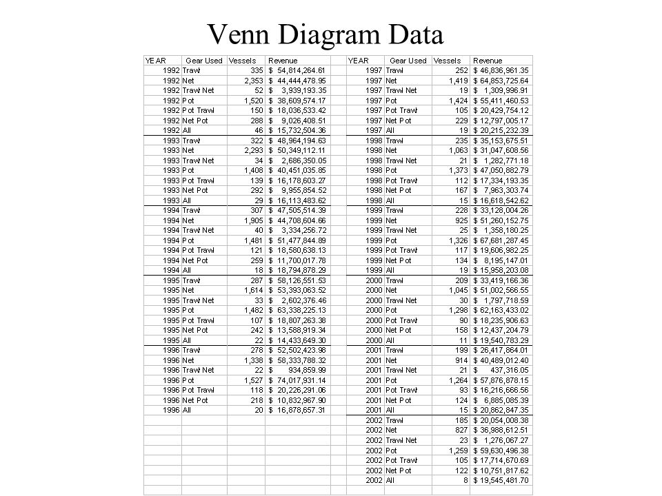 Venn Diagram Data