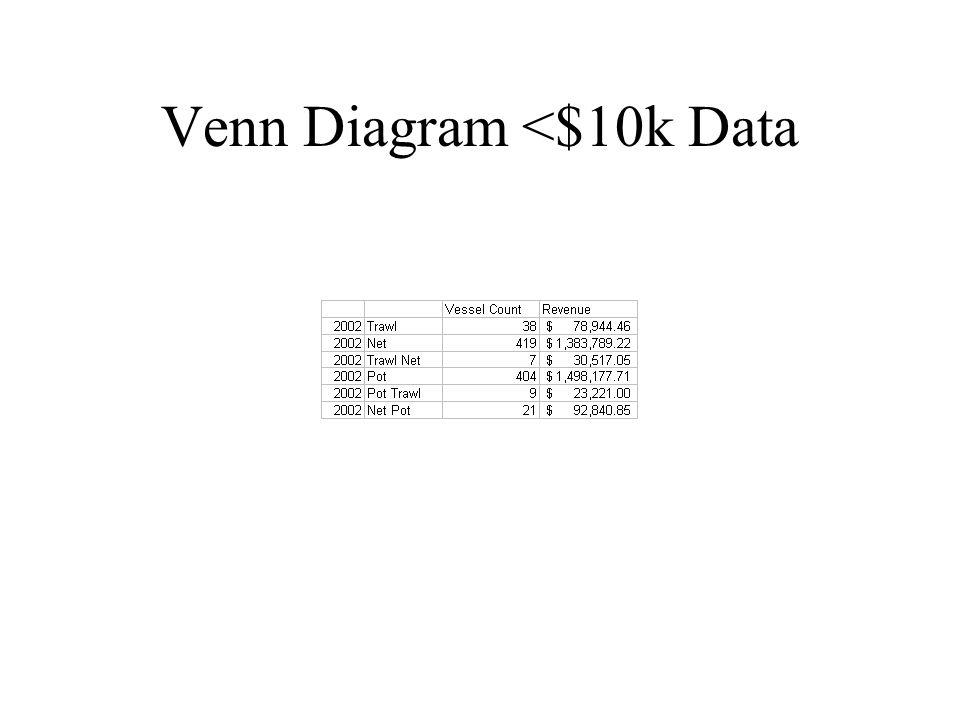 Venn Diagram <$10k Data