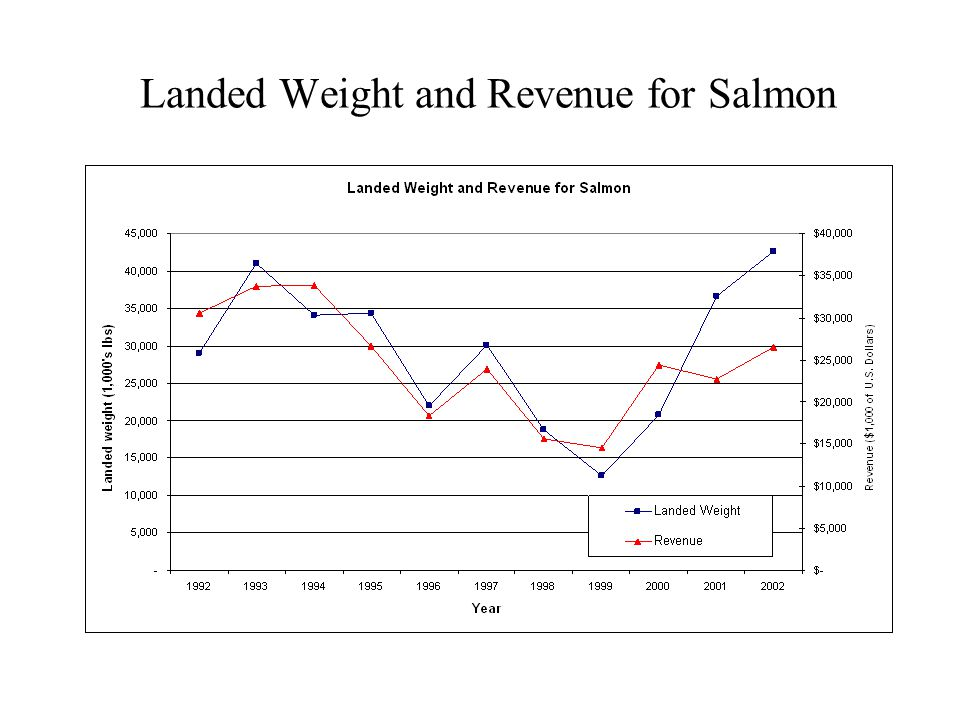 1997 All Species Landed Weight and Revenue by Gear