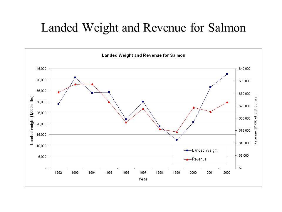 Pie Chart Data