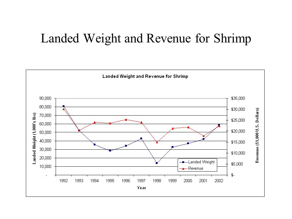 Landed Weight and Revenue for Shrimp