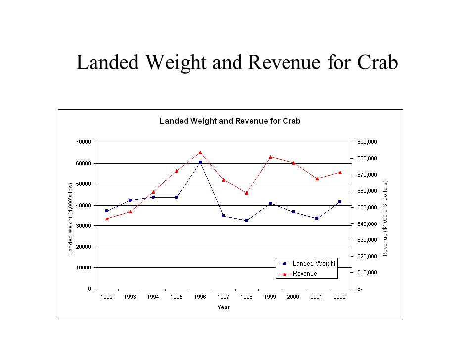 1995 All Species Landed Weight and Revenue by Gear