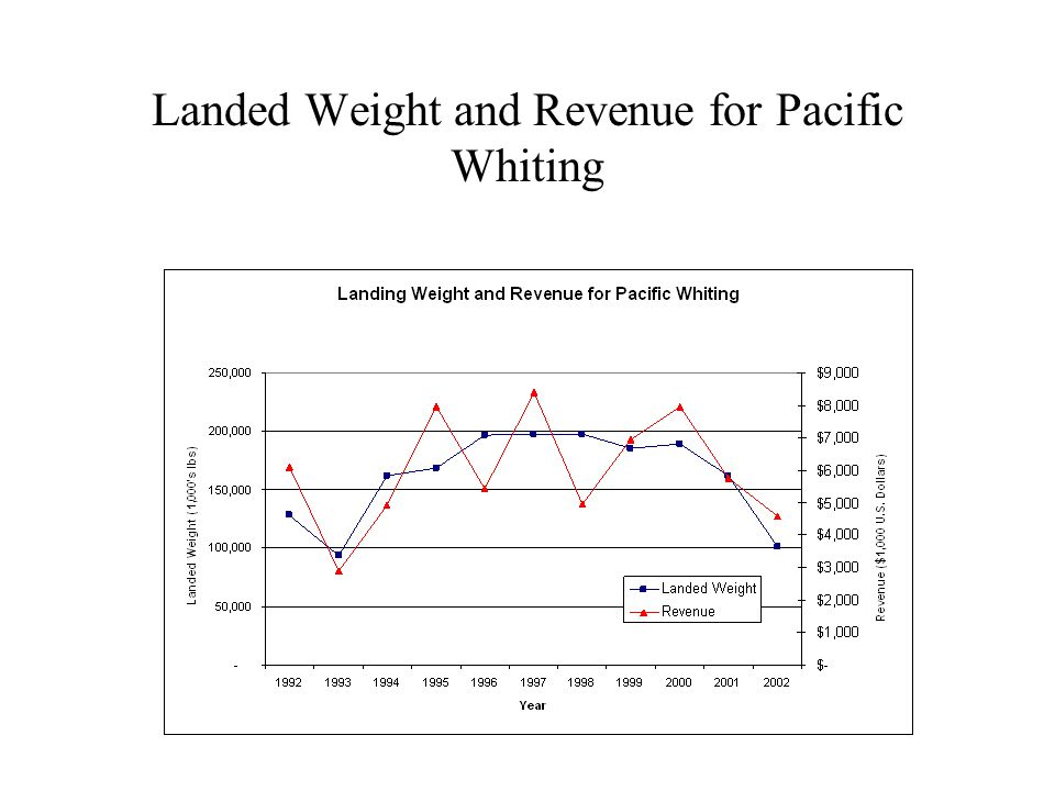Landed Weight and Revenue for Groundfish