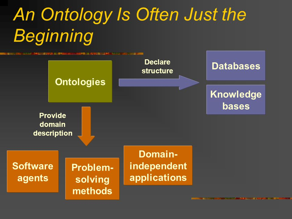 An Ontology Is Often Just the Beginning Ontologies Software agents Problem- solving methods Domain- independent applications Databases Declare structure Knowledge bases Provide domain description