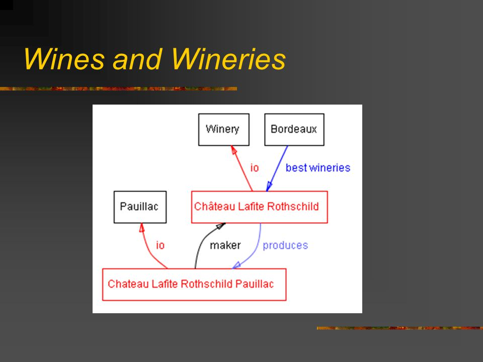 Wines and Wineries