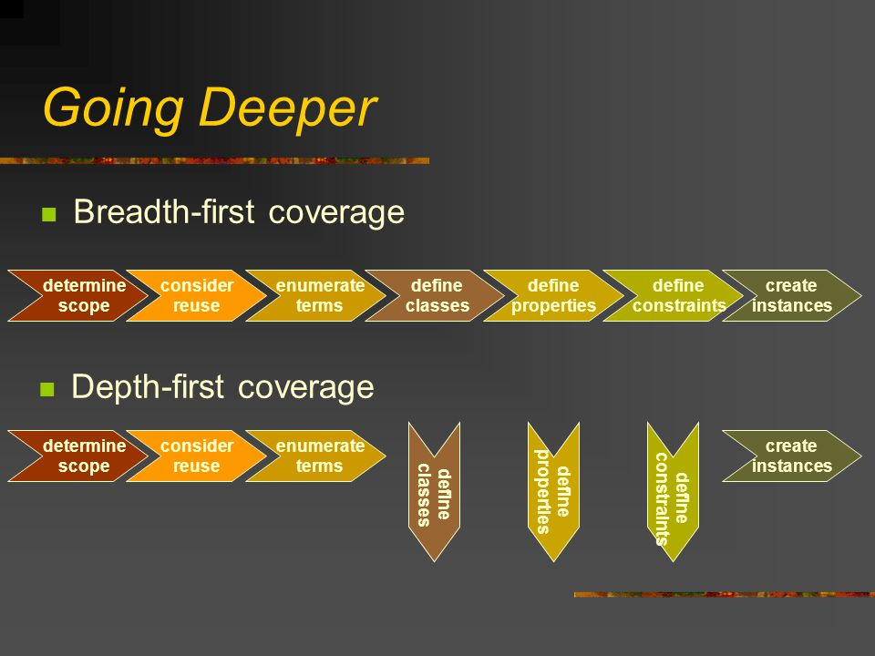 Going Deeper Breadth-first coverage determine scope consider reuse enumerate terms define classes define properties define constraints create instance