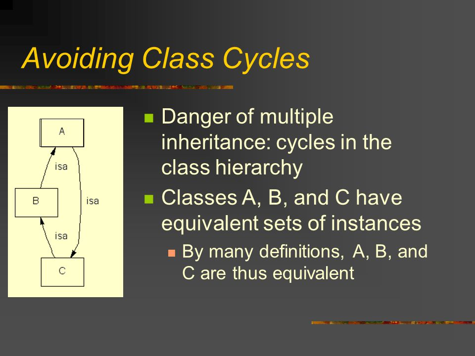 Avoiding Class Cycles Danger of multiple inheritance: cycles in the class hierarchy Classes A, B, and C have equivalent sets of instances By many definitions, A, B, and C are thus equivalent