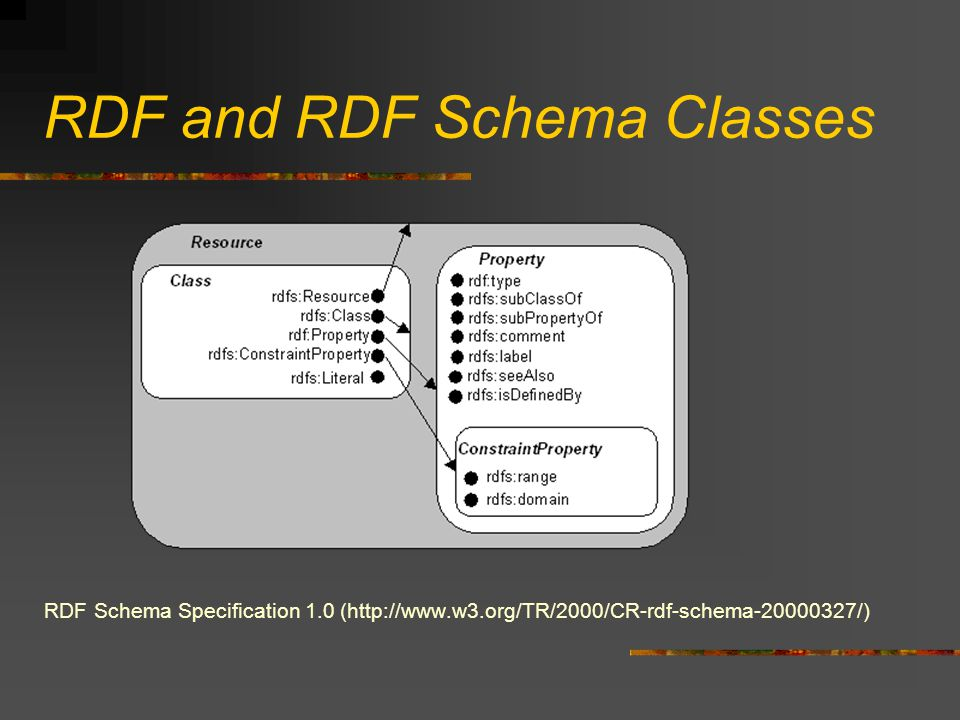 RDF and RDF Schema Classes RDF Schema Specification 1.0 (http://www.w3.org/TR/2000/CR-rdf-schema-20000327/)
