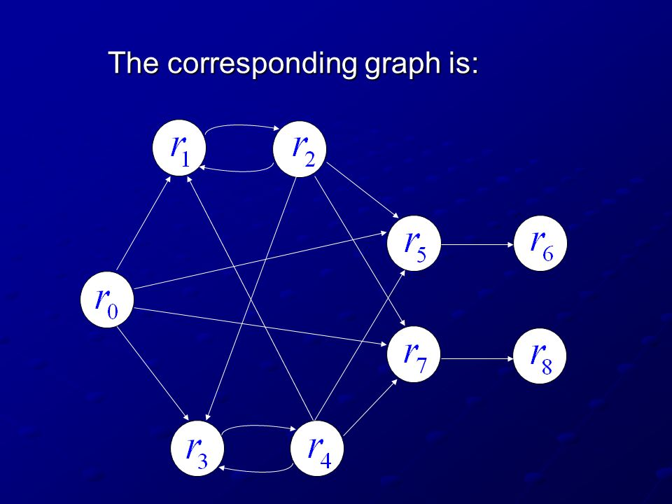 For a particular class of restricted graphs, one can determine which class of languages can be generated with it.