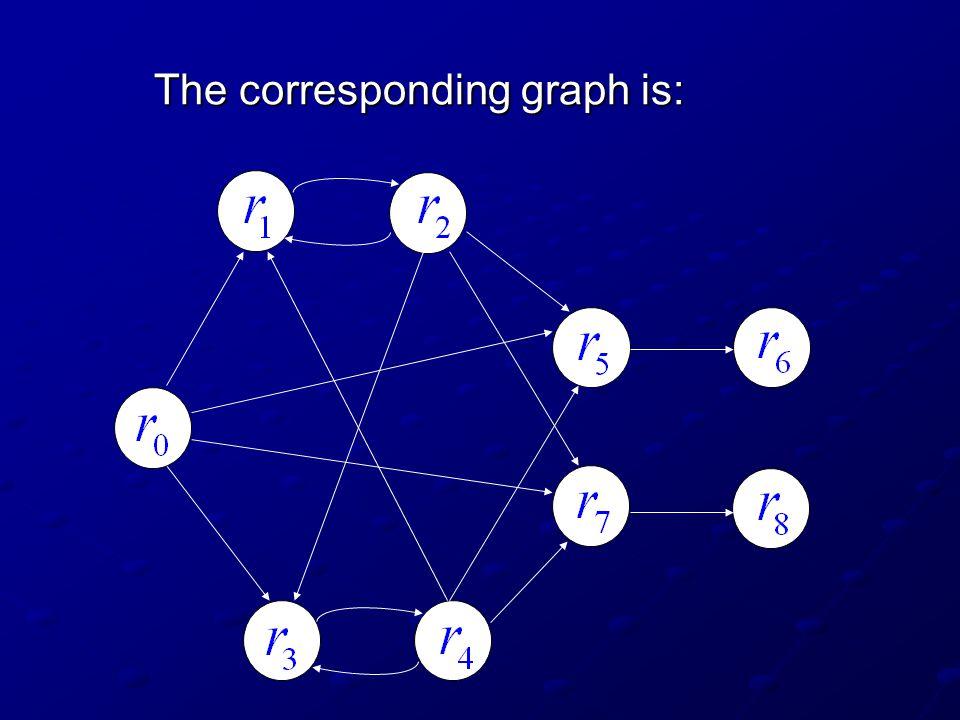 Eulerian Graphs Theorem Any language obtained by a programmed grammar can be obtained by a programmed grammar with an eulerian graph.