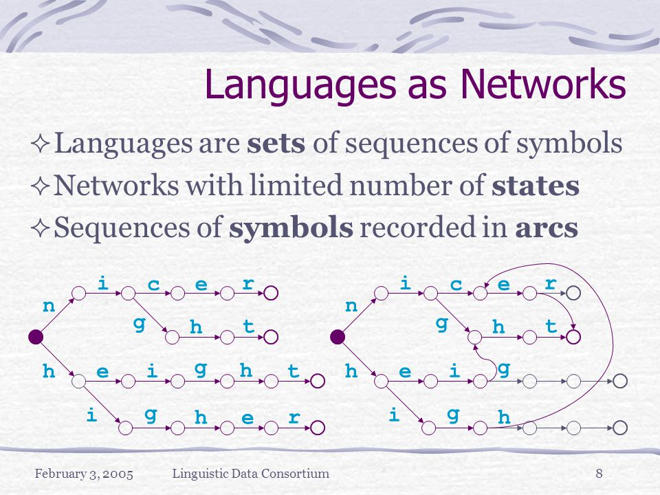 February 3, 2005Linguistic Data Consortium8 Languages as Networks  Languages are sets of sequences of symbols  Networks with limited number of states  Sequences of symbols recorded in arcs n i c e i r h t h h g e e r g g it h n i c e i r h t h g e g g i h