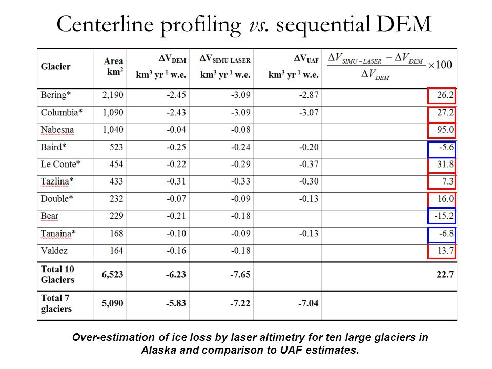Centerline profiling vs. sequential DEM Over-estimation of ice loss by laser altimetry for ten large glaciers in Alaska and comparison to UAF estimate