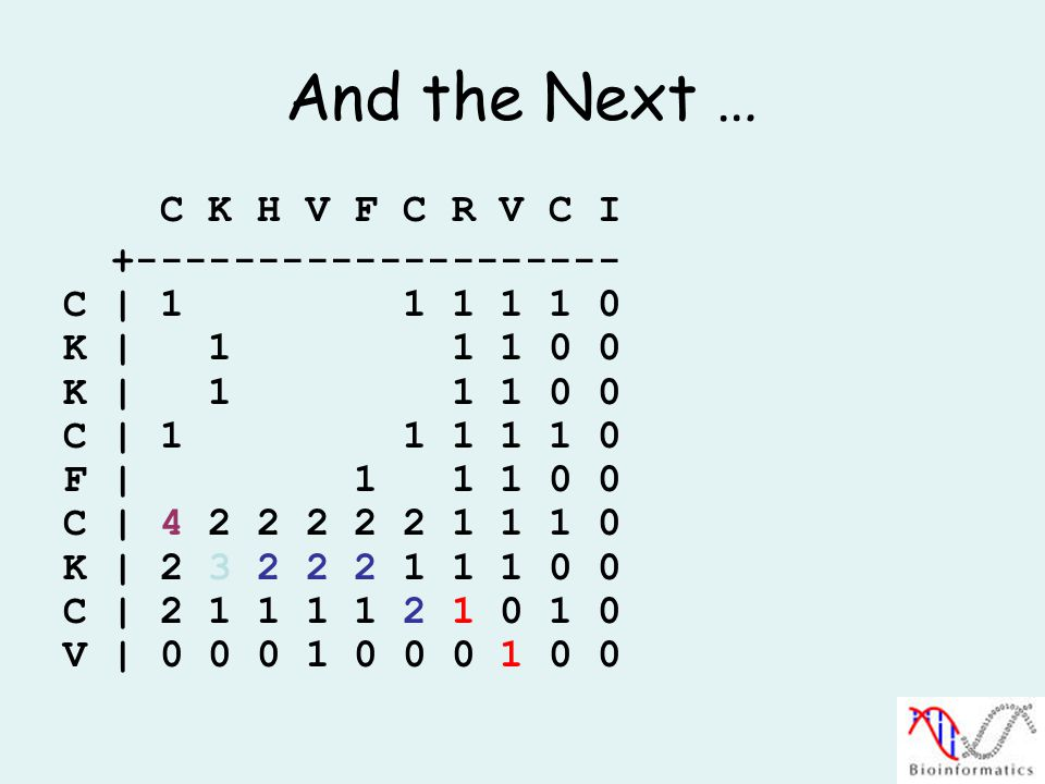 And the Next … C K H V F C R V C I +-------------------- C | 1 1 1 1 1 0 K | 1 1 1 0 0 C | 1 1 1 1 1 0 F | 1 1 1 0 0 C | 4 2 2 2 2 2 1 1 1 0 K | 2 3 2