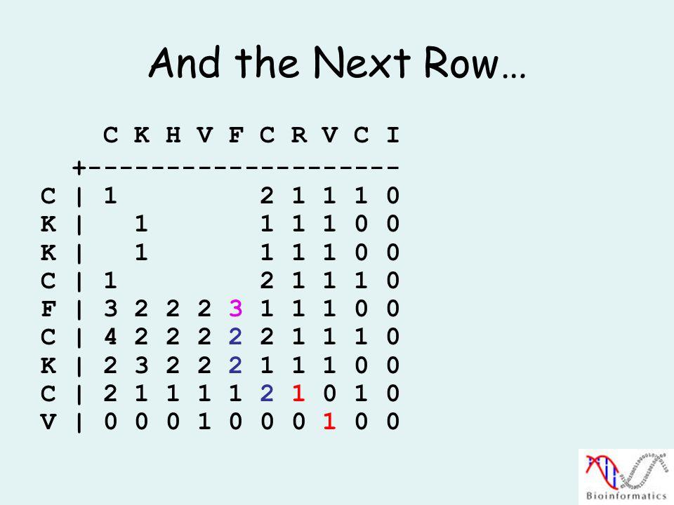 And the Next Row… C K H V F C R V C I +-------------------- C | 1 2 1 1 1 0 K | 1 1 1 1 0 0 C | 1 2 1 1 1 0 F | 3 2 2 2 3 1 1 1 0 0 C | 4 2 2 2 2 2 1