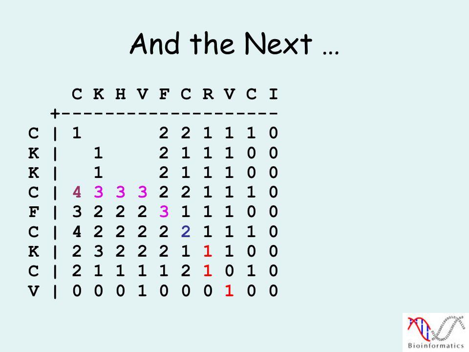 And the Next … C K H V F C R V C I +-------------------- C | 1 2 2 1 1 1 0 K | 1 2 1 1 1 0 0 C | 4 3 3 3 2 2 1 1 1 0 F | 3 2 2 2 3 1 1 1 0 0 C | 4 2 2