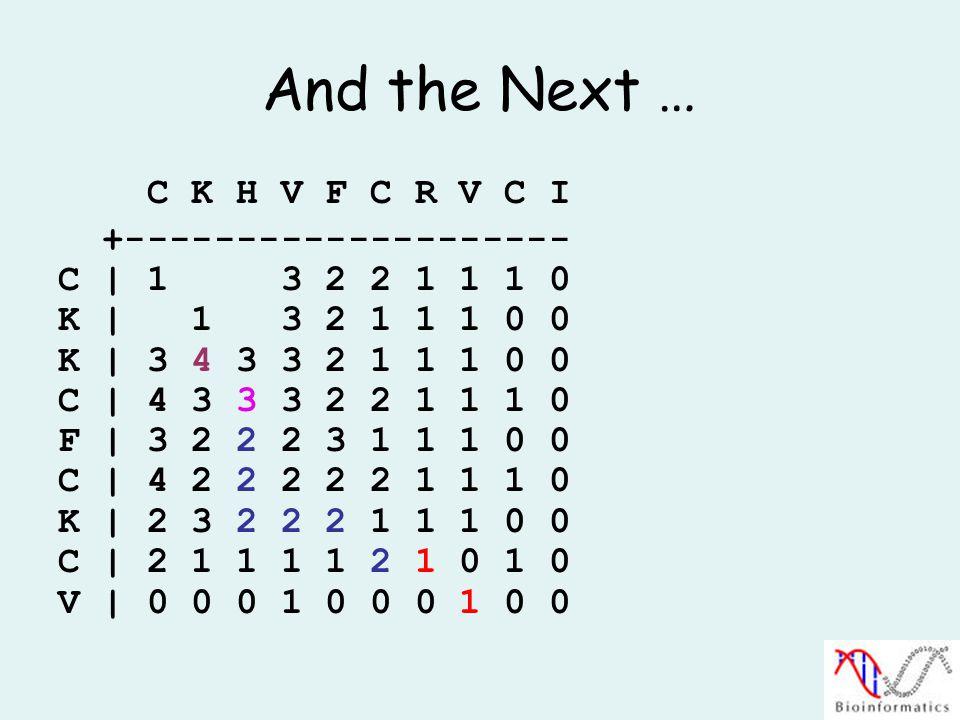 And the Next … C K H V F C R V C I +-------------------- C | 1 3 2 2 1 1 1 0 K | 1 3 2 1 1 1 0 0 K | 3 4 3 3 2 1 1 1 0 0 C | 4 3 3 3 2 2 1 1 1 0 F | 3