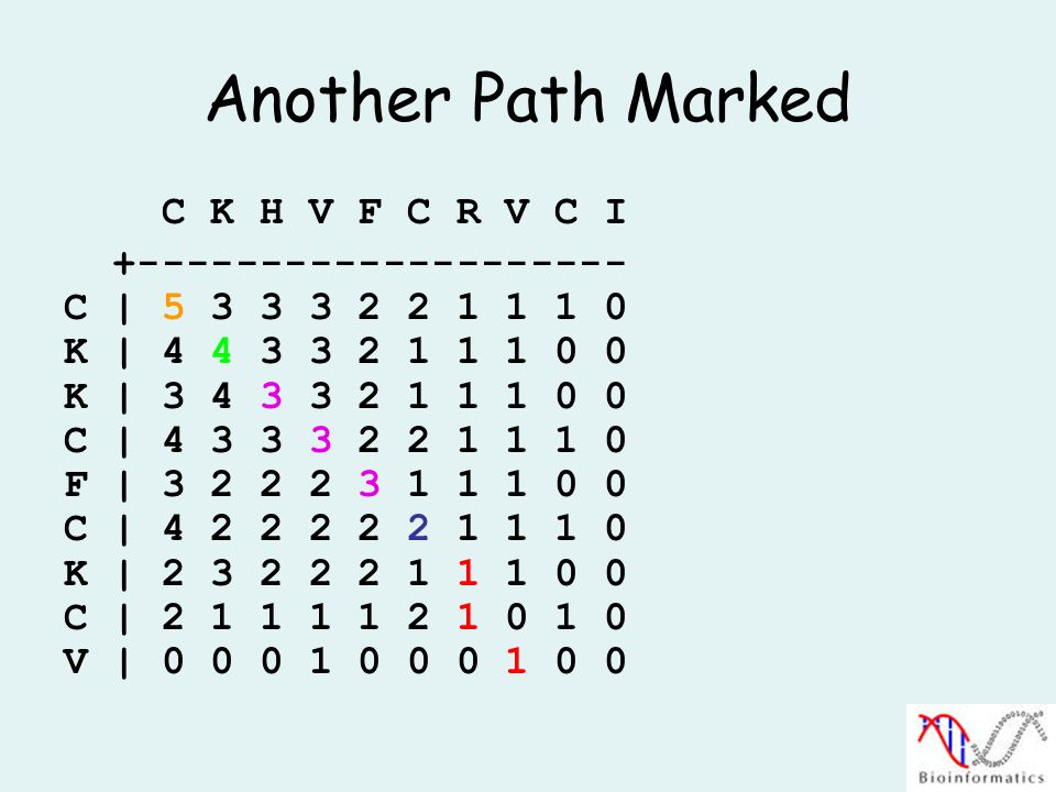 Another Path Marked C K H V F C R V C I +-------------------- C | 5 3 3 3 2 2 1 1 1 0 K | 4 4 3 3 2 1 1 1 0 0 K | 3 4 3 3 2 1 1 1 0 0 C | 4 3 3 3 2 2