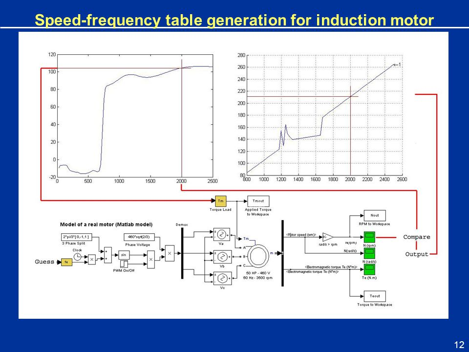 12 Speed-frequency table generation for induction motor