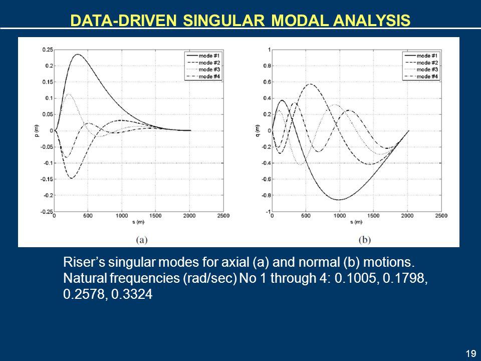 19 DATA-DRIVEN SINGULAR MODAL ANALYSIS Riser's singular modes for axial (a) and normal (b) motions. Natural frequencies (rad/sec) No 1 through 4: 0.10
