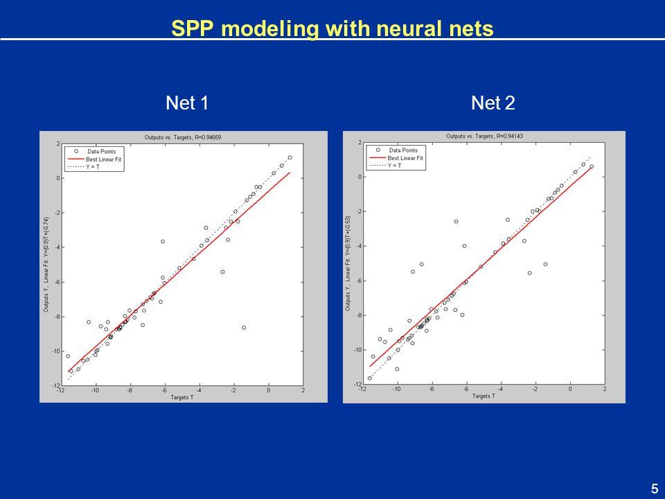 5 Net 1 SPP modeling with neural nets Net 2