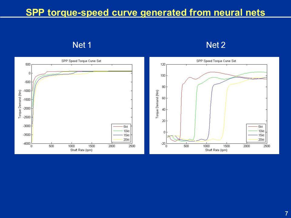 7 Net 1 SPP torque-speed curve generated from neural nets Net 2