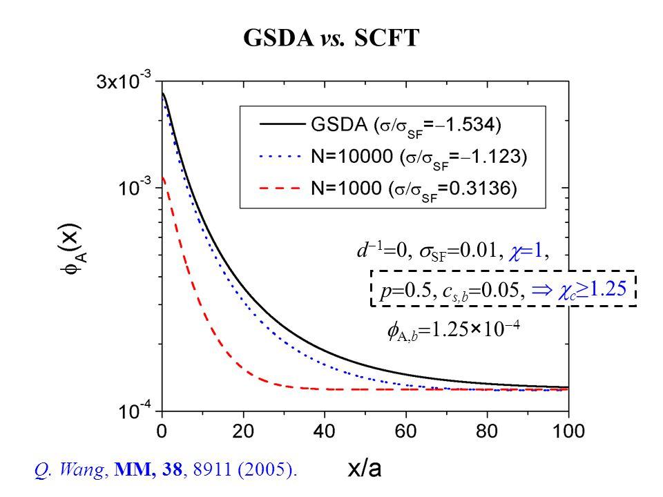 GSDA vs. SCFT d  1  0,  SF  0.01,  1, p  0.5, c s,b  0.05,  A,b  1.25×10    c ≥1.25 Q. Wang, MM, 38, 8911 (2005).