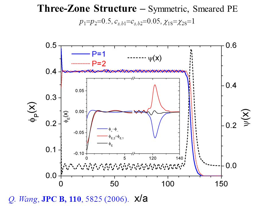 Three-Zone Structure – Symmetric, Smeared PE Q. Wang, JPC B, 110, 5825 (2006).