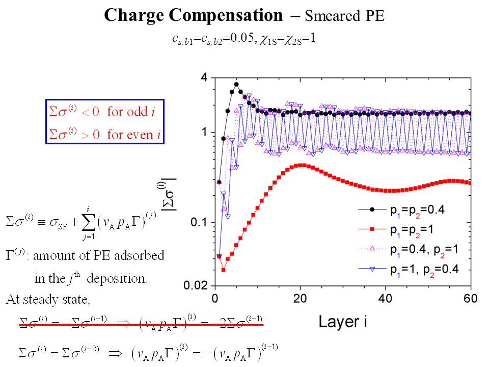 Charge Compensation – Smeared PE c s,b1  c s,b2  0.05,  1S  2S  1