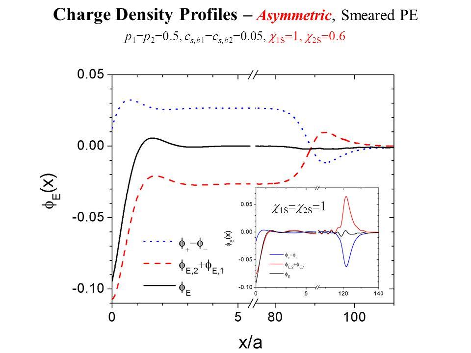 Charge Density Profiles – Asymmetric, Smeared PE p 1  p 2  0.5, c s,b1  c s,b2  0.05,  1S  1,  2S  0.6  1S  2S  1