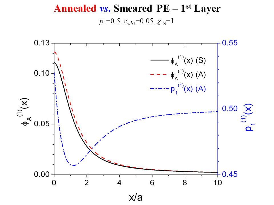 Annealed vs. Smeared PE – 1 st Layer p 1  0.5, c s,b1  0.05,  1S  1
