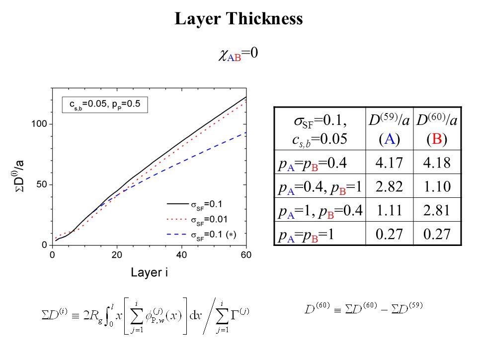  AB =0 Layer Thickness  SF =0.1, c s,b =0.05 D (59)  a (A) D (60)  a (B) p A =p B =0.44.174.18 p A =0.4, p B =12.821.10 p A =1, p B =0.41.112.81 p