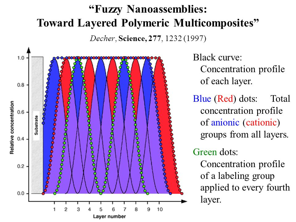 Fuzzy Nanoassemblies: Toward Layered Polymeric Multicomposites Decher, Science, 277, 1232 (1997) Black curve: Concentration profile of each layer.
