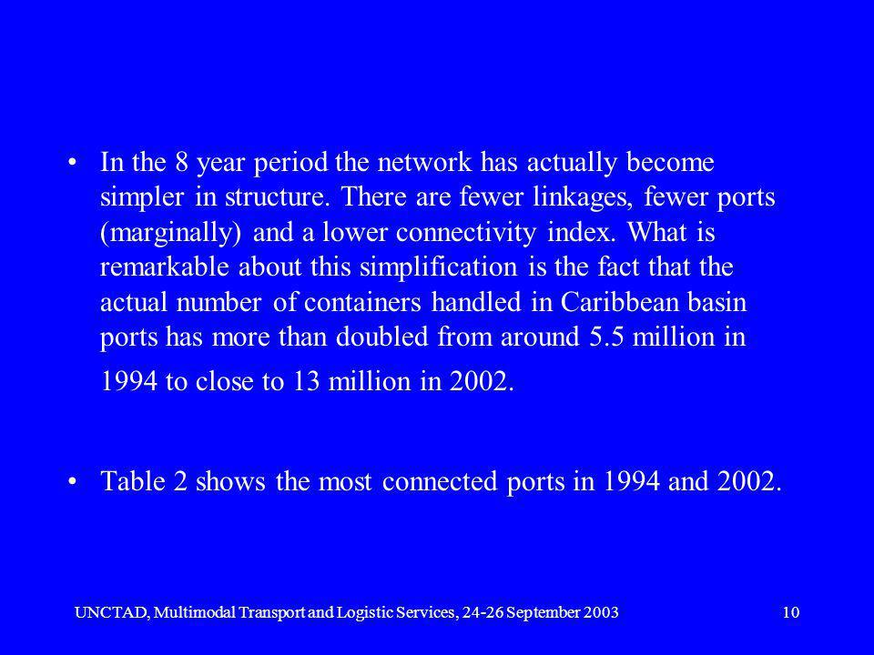UNCTAD, Multimodal Transport and Logistic Services, 24-26 September 200310 In the 8 year period the network has actually become simpler in structure.
