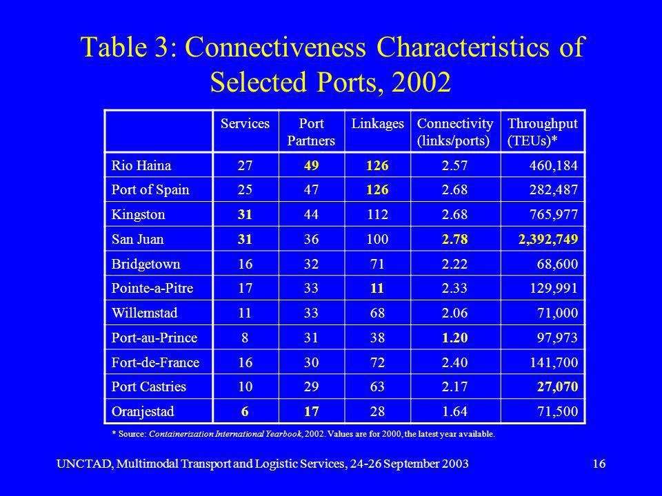 UNCTAD, Multimodal Transport and Logistic Services, 24-26 September 200316 Table 3: Connectiveness Characteristics of Selected Ports, 2002 ServicesPort Partners LinkagesConnectivity (links/ports) Throughput (TEUs)* Rio Haina27491262.57460,184 Port of Spain25471262.68282,487 Kingston31441122.68765,977 San Juan31361002.782,392,749 Bridgetown1632712.2268,600 Pointe-a-Pitre1733112.33129,991 Willemstad1133682.0671,000 Port-au-Prince831381.2097,973 Fort-de-France1630722.40141,700 Port Castries1029632.1727,070 Oranjestad617281.6471,500 * Source: Containerization International Yearbook, 2002.