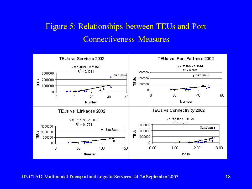 UNCTAD, Multimodal Transport and Logistic Services, 24-26 September 200318 Figure 5: Relationships between TEUs and Port Connectiveness Measures San Juan