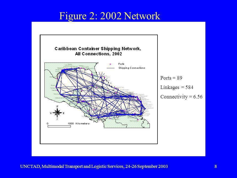 UNCTAD, Multimodal Transport and Logistic Services, 24-26 September 20038 Figure 2: 2002 Network Ports = 89 Linkages = 584 Connectivity = 6.56