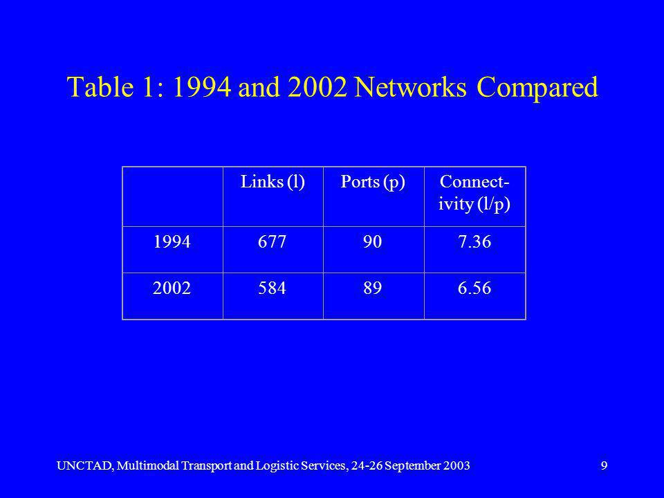 UNCTAD, Multimodal Transport and Logistic Services, 24-26 September 20039 Table 1: 1994 and 2002 Networks Compared Links (l)Ports (p)Connect- ivity (l/p) 1994677907.36 2002584896.56