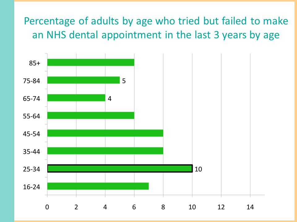Percentage of adults by age who tried but failed to make an NHS dental appointment in the last 3 years by age