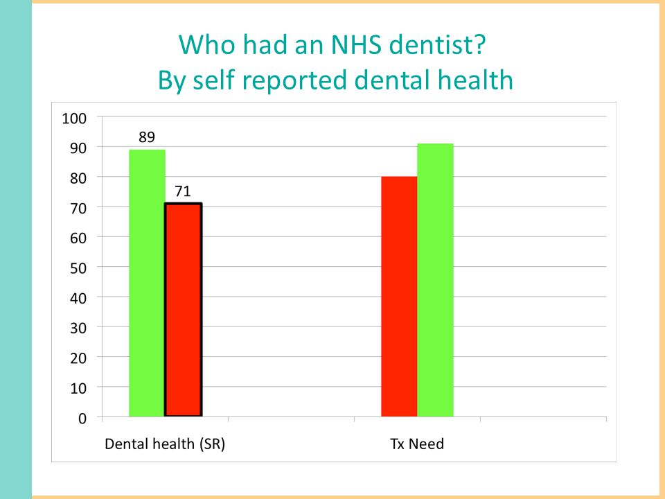 Who had an NHS dentist By self reported dental health