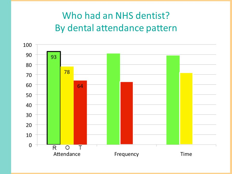 Who had an NHS dentist By dental attendance pattern R OT