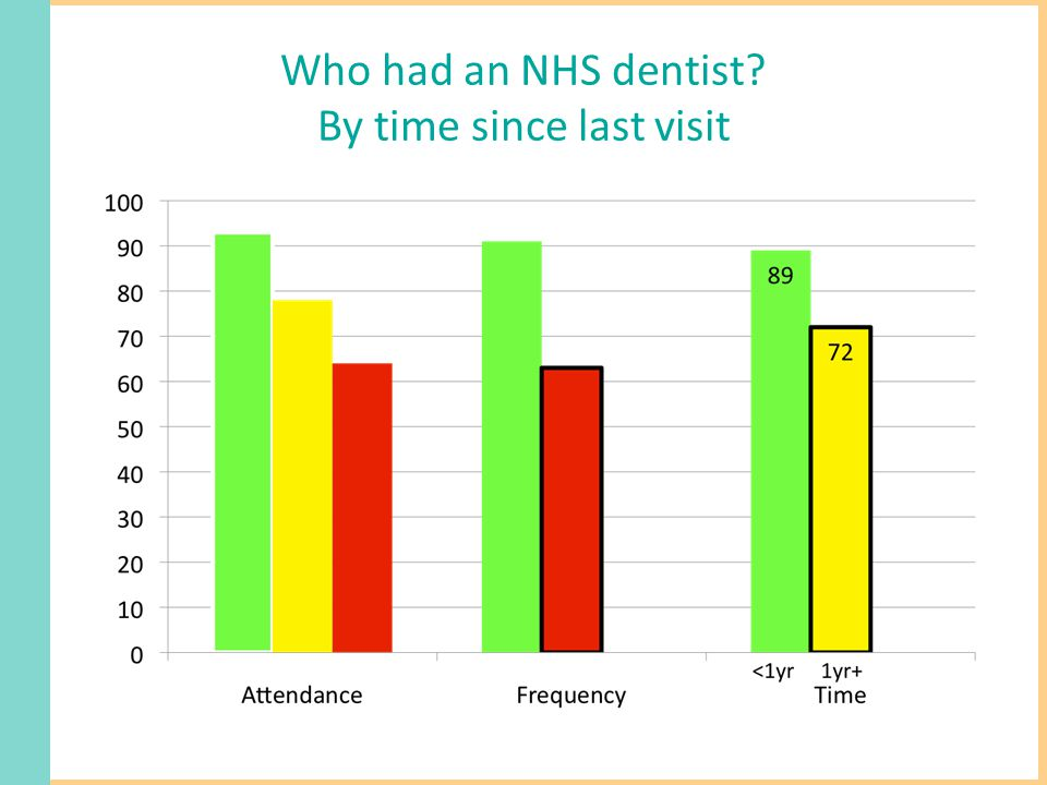Who had an NHS dentist By time since last visit