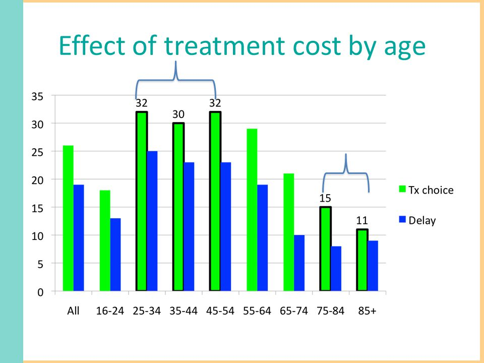 Effect of treatment cost by age