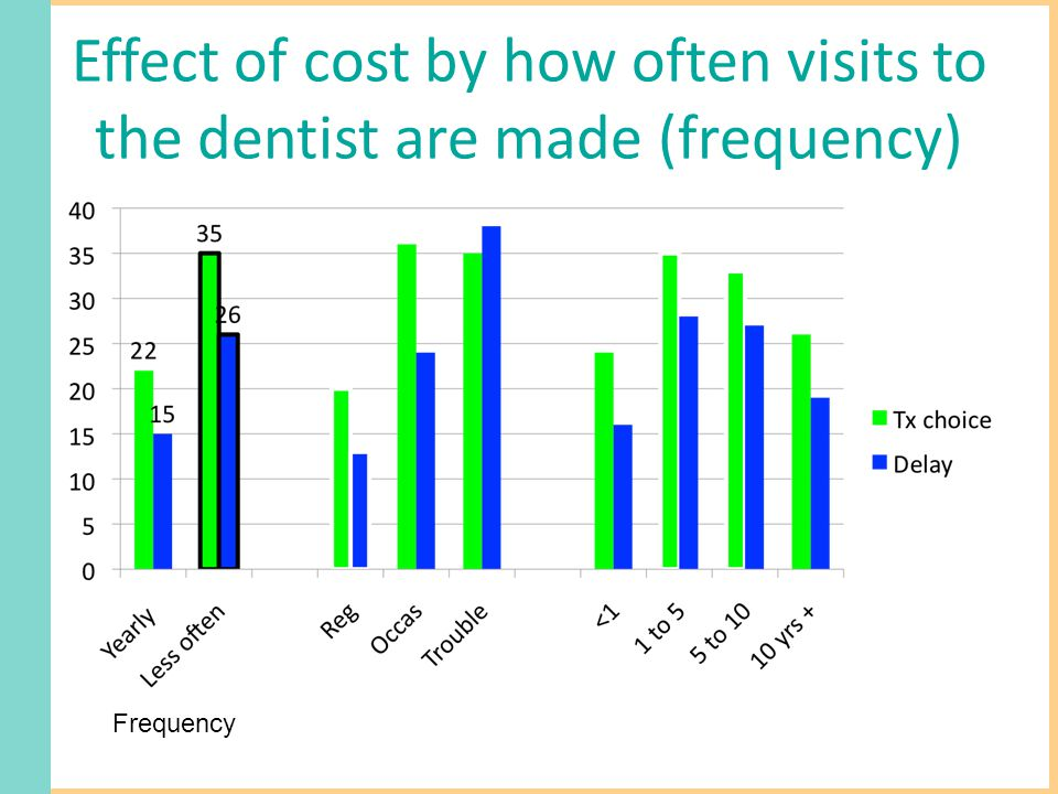 Effect of cost by how often visits to the dentist are made (frequency) Frequency