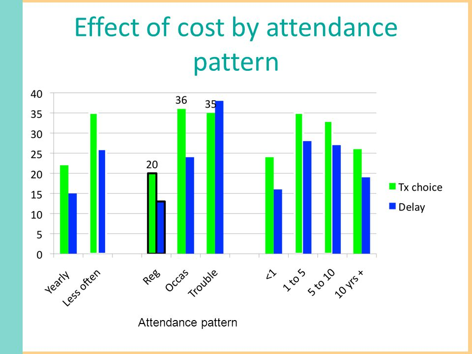 Effect of cost by attendance pattern Attendance pattern